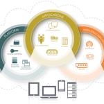 Total Cloud Services