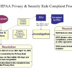 HIPAA enforcement rule